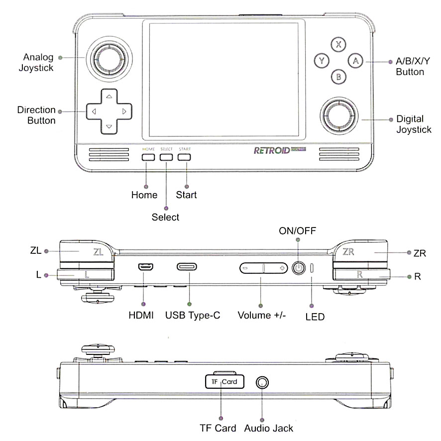 Schéma console Retroïd Pocket 2