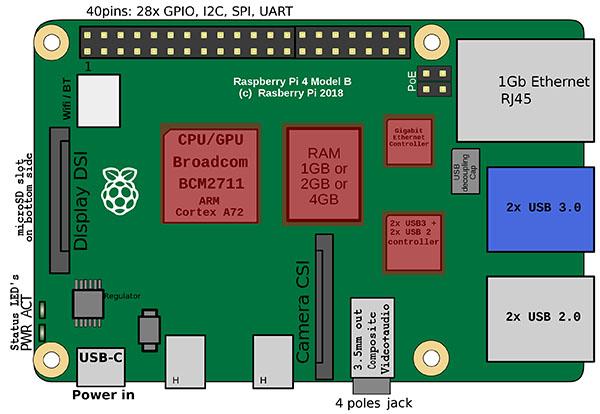 Schema Raspberry Pi 4