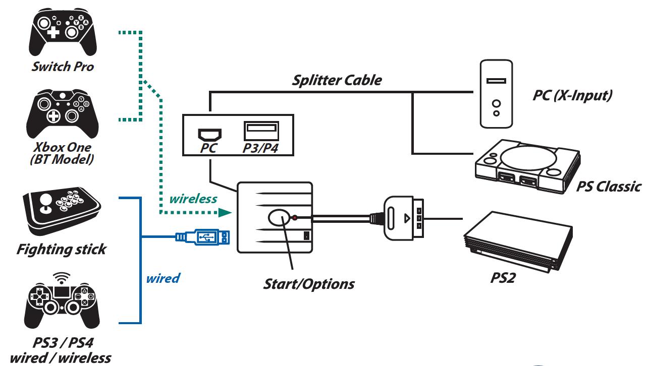 Schema Connexion Brook Super converter Switch Xbox PS3 PS4 vers PS PS2